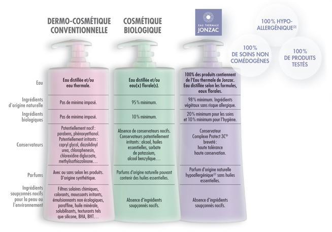 Diferenta dintre cosmeticele Jonzac si alte produse bio